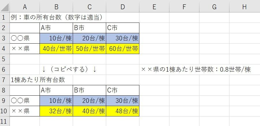 エクセルで、データを貼り付けるだけで自動換算できないかと思っています。 例えば次の画像では、1棟あたりの所有台数の表が数式等を入れない貼り付け専用のものであるとした場合、B9~D9セルには、単純にB3~D3セルの値をコピーし貼り付ければいいだけですが、B10~D10セルの値はB4~D4セルの値と単位が異なるため、B4~D4セルの値をいちいち1棟あたりに換算してから記入する必要があり面倒です。 そこで、B4~D4セルの値をコピーし、B10~D10セルに貼り付けるだけで自動的に1棟あたりに換算されるようなことはできないでしょうか。