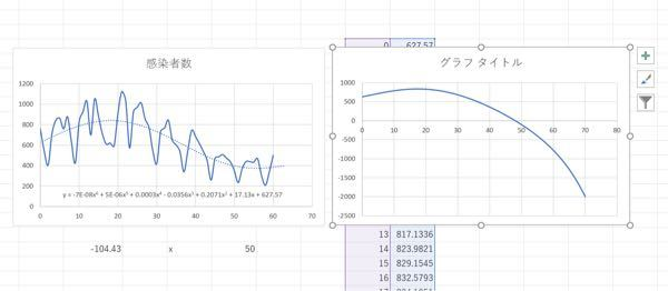 エクセルで近似曲線を出したのですが表示された数式の実際のグラフは写真の右のようであり、左のグラフと比べて大きく異なっていますがこれはどういう事なのでしょうか?