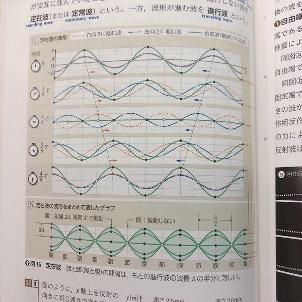 何故ここの2T/8のグラフで節と腹の位置がこうなっているのですか?