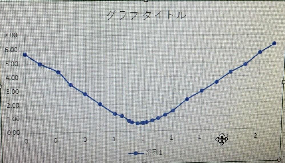 excelでV字特性のグラフを作成したのですが、横軸に同じ数字が出てしまいます。どのようにすればよいでしょうか? 横軸は界磁電流、縦軸は電機子電流となります。