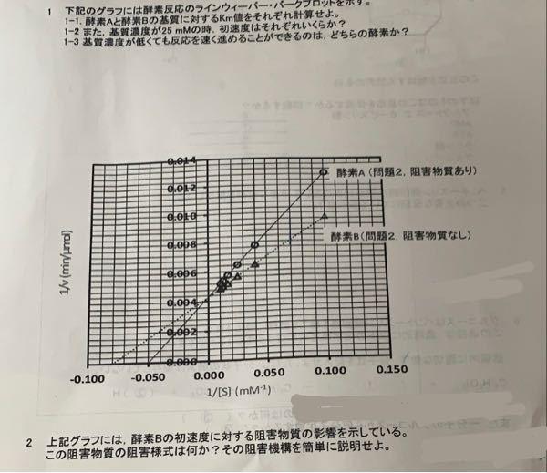 酵素反応のKm値の問題どう計算しても上手くいかずがわかりません。 誰か教えていただけませんかお願いします。