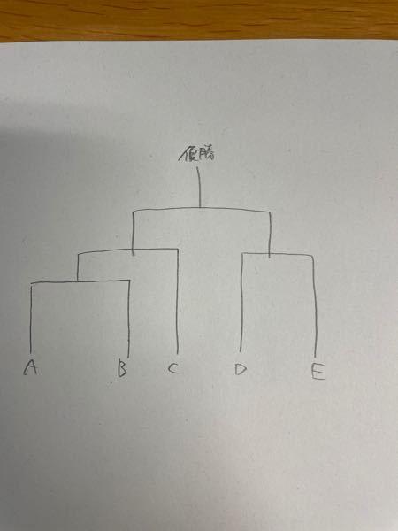 確率についての質問です。 A-Eの5人が、写真のようなトーナメントでじゃんけんを行い、あいこを含めてちょうど5回目のじゃんけんで優勝が決まった時の確率はいくらかという問題なのですが、教えてくれませんか? ちなみに5人全て同じ確率でグー、チョキ、パーを出します。 答えは、64/243になります。 私の考えだと、16/81になってしまい、回答とはちがいました。