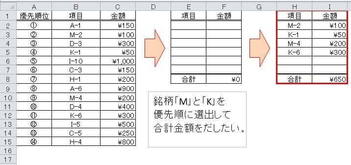 エクセルの集計方法についての質問です。 優先順に並べた銘柄の中から、 必要な銘柄を優先順に選出して合計金額を出したい。 画像を添付しますので選出する関数の使い方を 教えていただけると助かります。 宜しくお願いします。