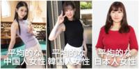 日本の女ってスレンダー巨乳が少ないだけで巨乳はアジア屈指で多くないか?中韓がスレンダー貧乳で日本がぽっちゃり巨乳のイメージ 日本の女は低身長で身長に行かなかった栄養が おっぱいというか全身の脂肪となっていて低身長ぽっちゃり巨乳が多い 中韓の女は高身長スレンダーで全身の脂肪が少なく貧乳