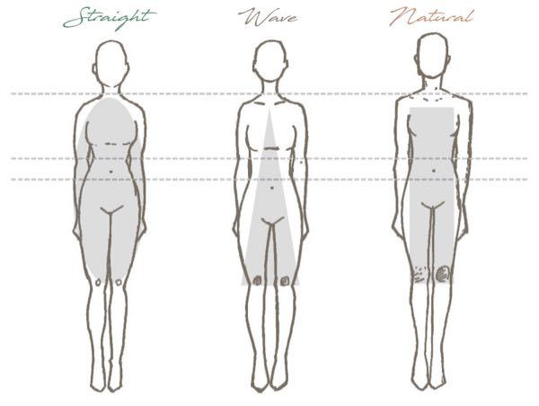 女性よりですが男性にも質問があります。 最近よく女性が骨格ストレートだとかウェーブだとかナチュラルと言っておりますが、自分は今まで生きてきた中でそんな事一回も気にした事ないのですが皆さんこの3つの違いわかりますか?(街中であの人はストレートだとかウェーブだとか) ちょっと調べてこの3つの写真を見比べたのですが正直全部同じに見えます。 語弊を産むかもしれませんが、こんな微々たる骨格の違いごときでなにか変わるんですか?
