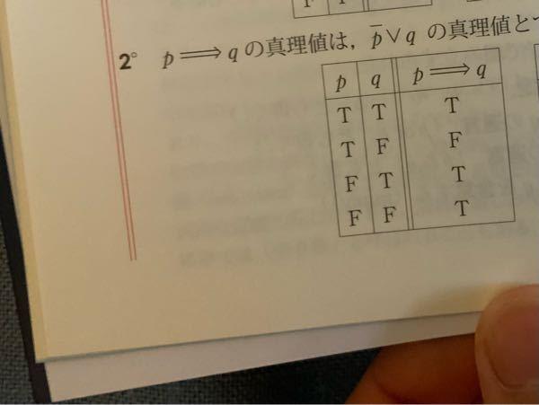 数学 論理についてです 下の画像の真理値表ですが、pがFである場合はp⇒qの真偽は「部分的にT、部分的にF」と表記すべきではないですか?