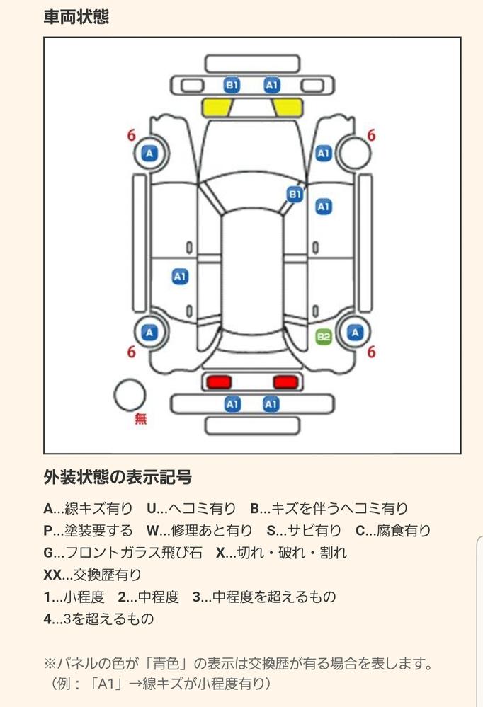 画像は5年前の中古車でカーセンサーの評価なのですが、購入を控えた方が良いくらいの状態でしょうか? 色はブラックです。 タイヤの「6」は残り溝を表しますか?