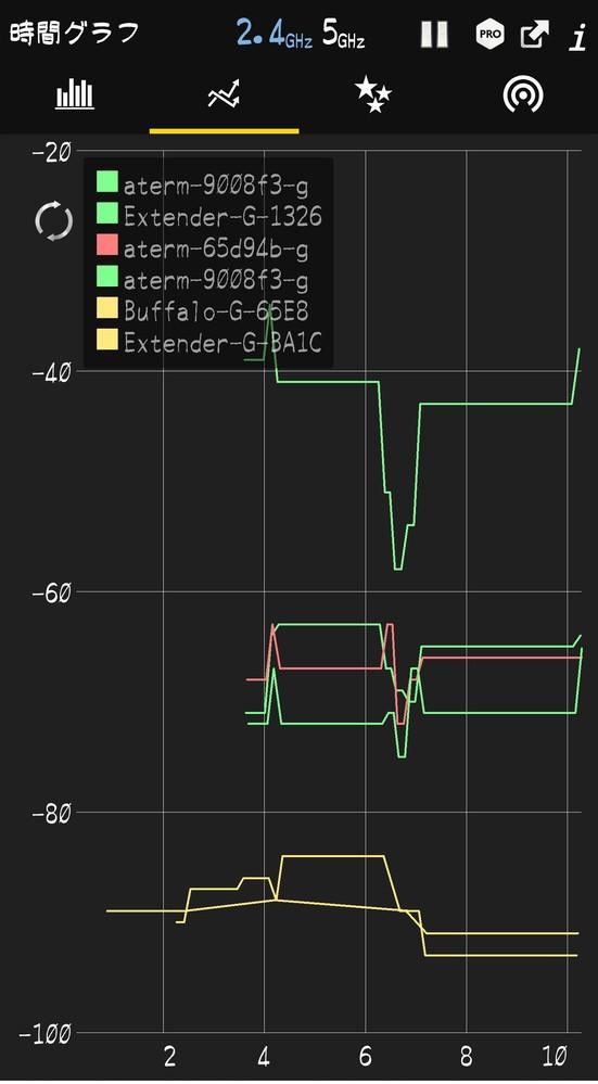 2階にルーター1階に中継器を置きどちらかに接続してネットを使用しています。 それ以外では同居人の息子が自分で用意した何かしらの機械を繋げてるようです。 同居人と私が同じ機種のスマホを使ってるんですが、私のスマホにだけ表示されるwifiネットワークが複数あります(画像の下2つ、黄色の折れ線)ただ表示されるだけなら近所のかな?と思いますが、それらが私のスマホに連動してるように思える事があり、不思議で質問させていただきました。 wifiアナライザーというアプリで見ると、私が2階の機械に接続したら不明ネットワーク2つのうち1つのネットワークが動き出し、1階に切り替えるとそれまで動いてた折れ線グラフが止まり、もう1つのネットワークの折れ線グラフが動き出します。同居人が同じアプリを入れて同じタイミングで見ても不明ネットワークは表示されませんでした。 可能性として私のスマホの問題なのか(アプリとか設定とか?)別の要因なのかが分かるといいなと思っています。 つたない説明と画像ですが、もしこれで何か分かる方がいらっしゃいましたら回答をいただけると幸いです。 よろしくお願いいたします。