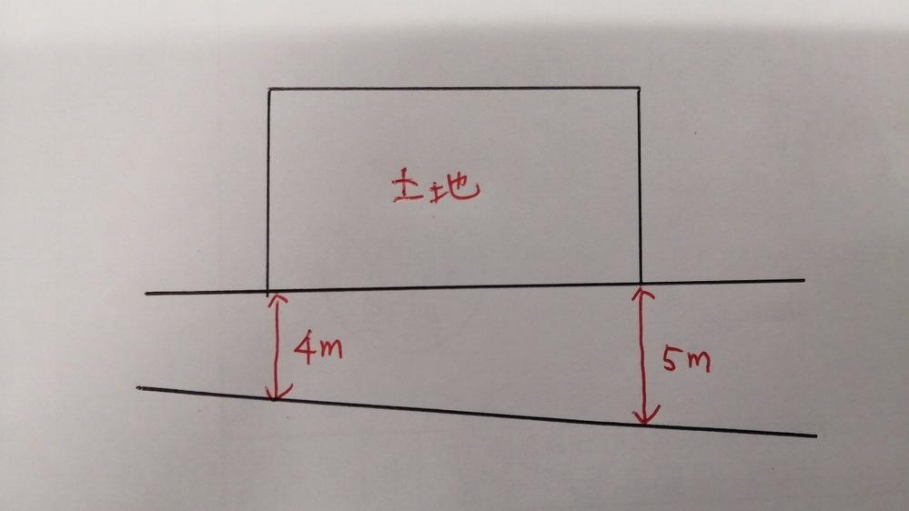 道路幅員から計算する容積率の限度について教えてください。 道路が一律並行ではなく、一部は4mだが次第に5mになるような土地はどのように計算するのでしょうか? 住居系地区とした場合、160%?200%?どちらでしょうか?