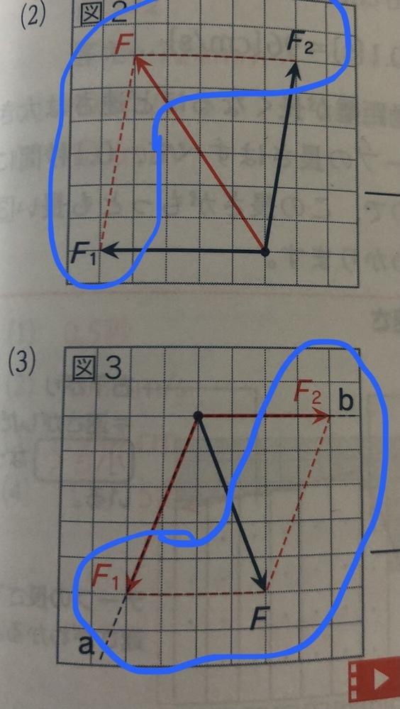 中学3年理科の力の合成、分解の作図で線で囲っている部分は絶対に破線じゃないといけないですか?