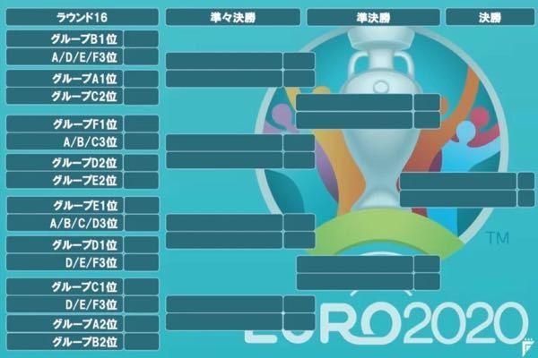 EURO2020の決勝トーナメント表ですが、画像にあるA/D/E/F3位やA/B/C3位などはどうやって決めるのですか?くじ引きですか??