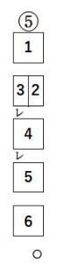 高校の宿題で初めて国語の漢文の問題が出たのですが 返り点に従い 読む順番を答えなさい という問題なのですが この問題だけどうしてもわかりません、、1 2 6 4 3 5 4 だと思うのですが 違うと言われます もしかしたら教科書などで見落としている部分があって 分からないだけなのかもしれませんが、誰か教えてくださる方はいませんか?