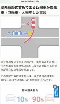 優先道路左側から来た車Aが速度超過で、脇道から右折した車が車線に入り切るギリギリの右後ろに引っ掛かけるように接触しました。右折のタイミングは悪くなく、明らかにに優先道路の車が速度を出し過ぎています。過 失割合は?