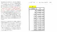 大学の数学の問題です。 問題もあまり理解出来てないのですが、計算式と、どのようなグラフになるのか教えてもらいたいです。また、傾きは割と綺麗な2桁の整数になるそうです。   菌数n一時間t [min:分]データ系列すべてのデータを使って、その菌の平均世代時間T [min:分]、つまり平均何分に一回分裂して増殖するのかを求めてください。この表のデータ系列はすべて、(1.2)式で記述される10種の...