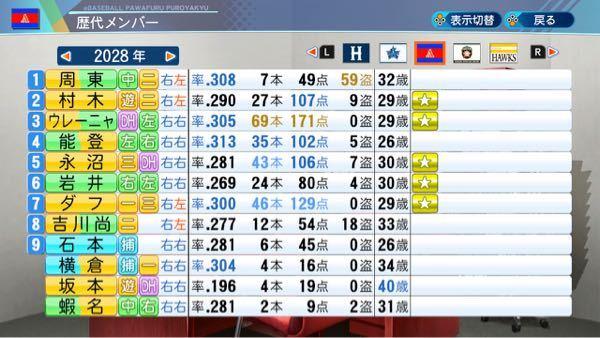この打線に名前を付けてください! 〇〇打線みたいな感じでお願いします! チーム名はヤマハレッドエンジェルスです。 打率.289 リーグ1位 得点926 リーグ1位 安打1476 リーグ1位 本塁打 282 リーグ1位 犠打 49 リーグ5位 盗塁 リーグ4位 リーグ優勝(106勝37敗1分) 日本一(4勝2敗1分)