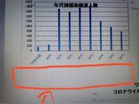 ワードのグラフの余白(?)の部分のなくし方をおしてえください。