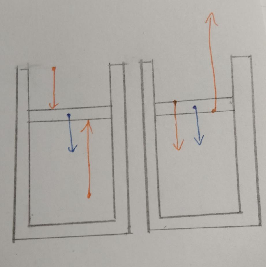 高校生です。 物理で、気体の圧力を図示するとき下の写真の右と左、どちらの矢印が正しいですか? 青がピストンの重力、オレンジが大気圧と容器内の気体の圧力とします。