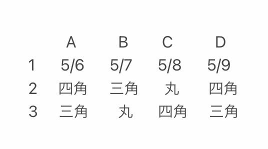 エクセル関数についてです。 2行目以下の行の中から、同じ文字列で一番左にあるセルを特定してその日付を抽出する方法を教えて下さい。
