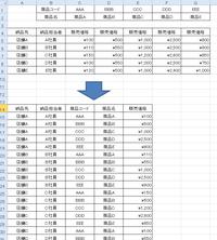 エクセルのマクロについて  会社の基幹システムから出力される商品の販売価格表(添付図上部)があるのですが、添付図の下部の様な表にマクロで変換することは可能でしょうか。 (ピボットテーブルで集計したい為。)  ご教授の程よろしくお願いいたします。
