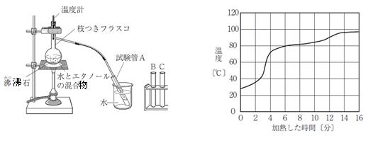 中学理科,蒸留の問題です。 ・ Ⅰ 左図のような装置をつくり,水17㎤とエタノール3㎤の混合物と沸騰石を枝付きフラスコに入れて加熱した。加熱時間によって枝付きフラスコ内の温度がどのように変わるかを調べたところ,右図のグラフのようになった。 ・ Ⅱ A,B,Cの3本の試験管を用意し,フラスコ内から出てくる気体を,左図のように,水で冷やして液体にして集めた。加熱を始めてから4分後に試験管A,8分後に試験管B,12分後に試験管Cに約2㎤ずつ集めた。 ・ ・ Ⅱで,「加熱を始めてから4分後に試験管A,8分後に試験管B,12分後に試験管Cに約2㎤ずつ集めた。」というところが気になります。2㎤ずつ集まるものなのでしょうか? ・ ご意見をお聞かせいただければ幸いです。 どうぞ宜しくお願い申し上げますm(__)m