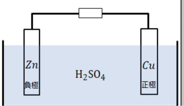 ボルダ電池は もし、(H2SO4aq)の中に入れなかったら、 負極の亜鉛は電子を出しませんよね?←まずここから確認 ()の中に入れたら電子を出しちゃうのは、何がそれを触発してるのですか?また...