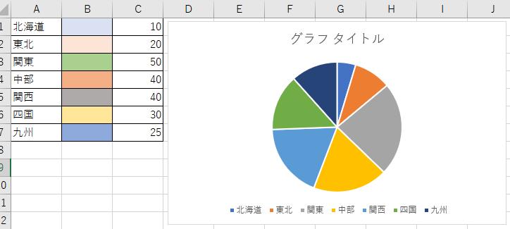 エクセルのグラフで、項目の色を定義付する事ってできますか? 例)北海道:灰色 東北:ピンク 関東:緑 みたいに、グラフを作成すると自動的に色付けさせる方法ってありますかね・・