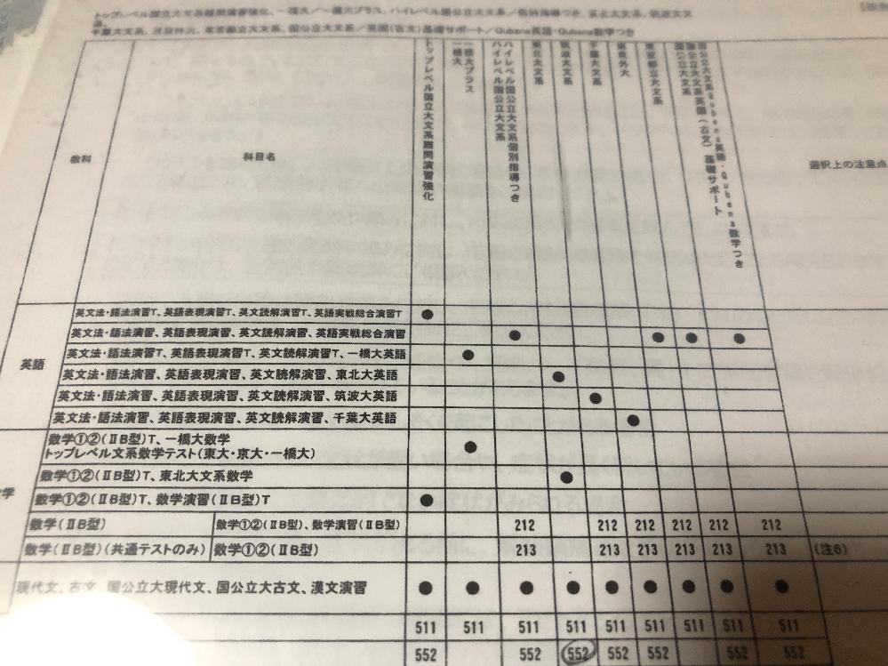 河合塾 写真の黒丸は各コースの固定の教材ということで良いのでしょうか?
