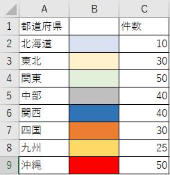 エクセルグラフの項目の色を指定したいのですが、先ほど質問したところ回答をいただけました。 https://detail.chiebukuro.yahoo.co.jp/qa/question_detail/q14246336684 しかしながら、1行目にタイトル行を追加し、項目(行)を増やすと、5行目がエラーになります。 .Points(i).Interior.Color = Cells(i, 2).Interior.Color このような場合、コードはどのようにすれば良いでしょうか? 先ほど、教えて頂いたコードは下記で、タイトル行がなければ、ちゃんとマクロが起動しました。 Sub test() Dim i As Long, a As Long With ActiveSheet.ChartObjects(1).Chart.SeriesCollection(1) For i = 1 To 7 .Points(i).Interior.Color = Cells(i, 2).Interior.Color .Points(i).Format.Line.ForeColor.RGB = vbBlack .Points(i).Format.Line.Weight = 0.75 Next End With End Sub VBA・マクロが全くわからないので困っています。助けてください。
