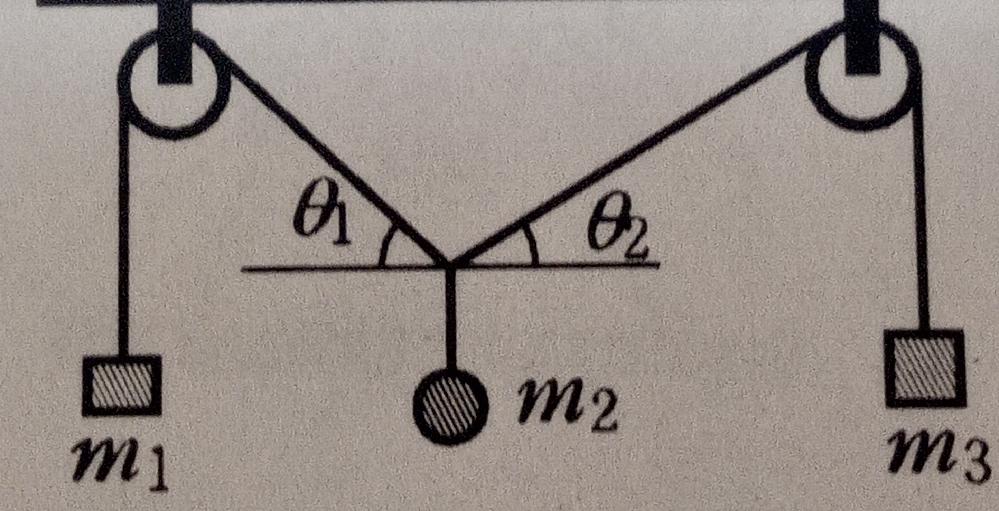 図のような時m1、m2、m3の質量比を導く手順を教えてください