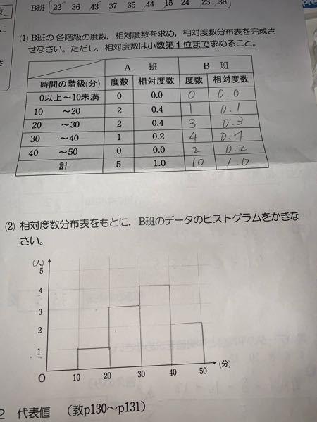 度数分布表とヒストグラムって書き方あってますか?