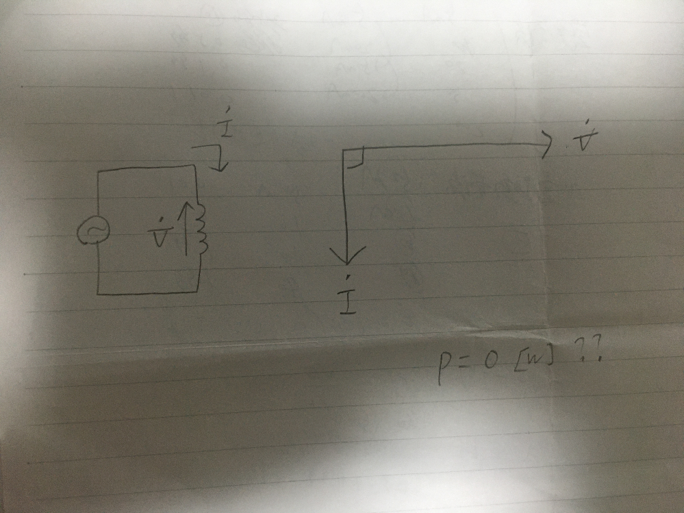 添付画像のように、電圧の位相が電流より90度遅れている場合、何故電力は0になるのでしょうか? 電流も流れていて電圧もかかっているのに仕事しないということがあり得るのでしょうか?