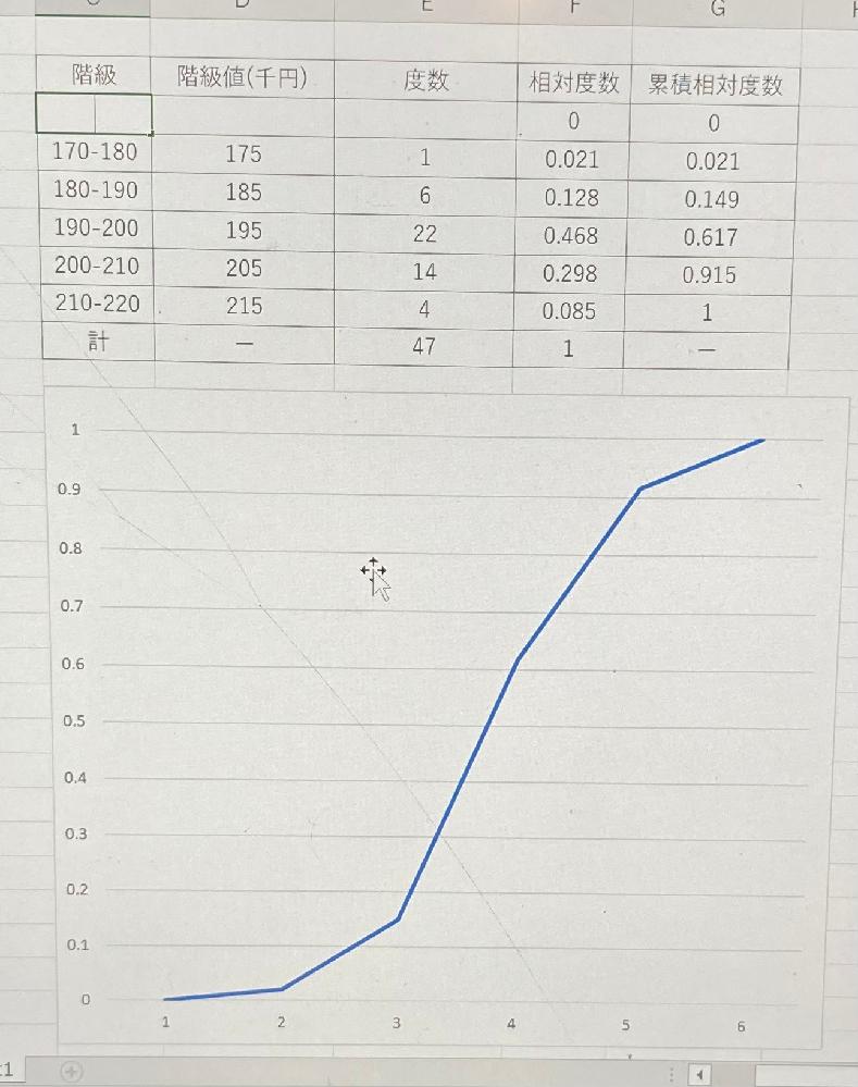このグラフの下の軸を原点を(170.0)にして、170→180→190→…→220と、10間隔にしたいのですが、どうしたらできますか??