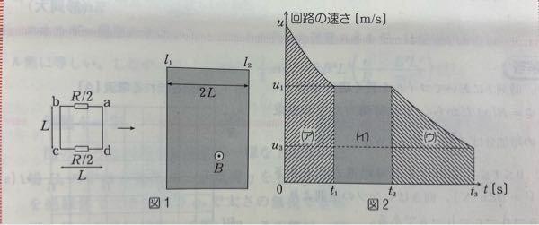 高校物理(電磁気)についての質問です。 次の問題に対する解答が成立する理由を教えてください。 以下問題と解答です(河合出版 物理教室例題4-30)。図は画像で添付します。 図1のように,水平面上に平行で2L[m]だけ離れた2直線l₁とl₂に挟まれた領域がある。その領域に,平面に垂直で紙面の裏から表に向かう磁束密度B[Wb/m²]の一様な磁場がかかっている。導線と抵抗R/2[Ω]の2つの抵抗器をつないで,図1のように1辺の長さがL[m]の正方形の形状をした回路をつくる。回路全体の質量をm[kg]とし,導線の抵抗と2つの抵抗器の体積は無視できるものとする。この回路を辺abが直線l₁に垂直になるように平面上におき,直線l₁に垂直に右向きに運動させ,2直線l₁とl₂に囲まれた領域を通過させる。回路と平面の間の摩擦と回路の自己誘導は無視できるものとする。以下では辺adが直線l₁に重なった時刻をt=t₁[s],辺adが直線l₂に重なった時刻をt=t₂[s],辺bcが直線l₂に重なった時刻をt=t₃[s]とする。解答にはt₁,t₂,t₃を用いてはならない。 〜〜〜 次に,t=0で回路の大きさが十分大きなu[m/s]であり,その後外力を加えずに回路を運動させる場合を考える。このとき,回路の速さの時間変化は図2のようになる。図2の(ア),(イ),(ウ)の部分の面積はそれぞれLである。以下の問の解答にはuとuを用いてはならない。 (6)t=t₁における回路の速さu₁[m/s]とt=t₃における回路の速さu₃[m/s]を求めよ。 (6)【解答】 Δt[s]でコイルの速度がΔuだけ変化したとする。この間にコイルが受けた力積は左向きだから,-B²L²uΔt/R[Ns]であるから,mΔu= -B²L²uΔt/Rとなる。ここで,uΔtはこの間の変位である。題意より,図2のグラフにおいて0~t₁間の変位はL[m]であるから,mu₁-mu=-B²L²×L/Rより,u₁=u-B²L³/mR[m/s]。同様にt₂~t₃間の変位はL[m]であるから,mu₃-mu₂=-B²L³/Rとなるので,u₃=u₂-B²L³/mR=u-2B²L³/mR[m/s]。 私はこの解答を読んで、Δtが微小であるとすればその間のuは等速度とみなせ、ゆえにその間にコイルが磁場から受ける力の大きさはB²L²u/Rとなるのかな?と考えたのですが、それだとuΔt=Lとできた理由が分かりませんでした(Lは微小でないため)。 またΔuも微小である必要があると考えたのですが、微小でないu₁-uとu₃-u₂に対して適用しているのも疑問です。 この解答の方針が微小でないΔt,Δuに対して成り立つ理由づけはあるのでしょうか?解答よろしくお願いします。