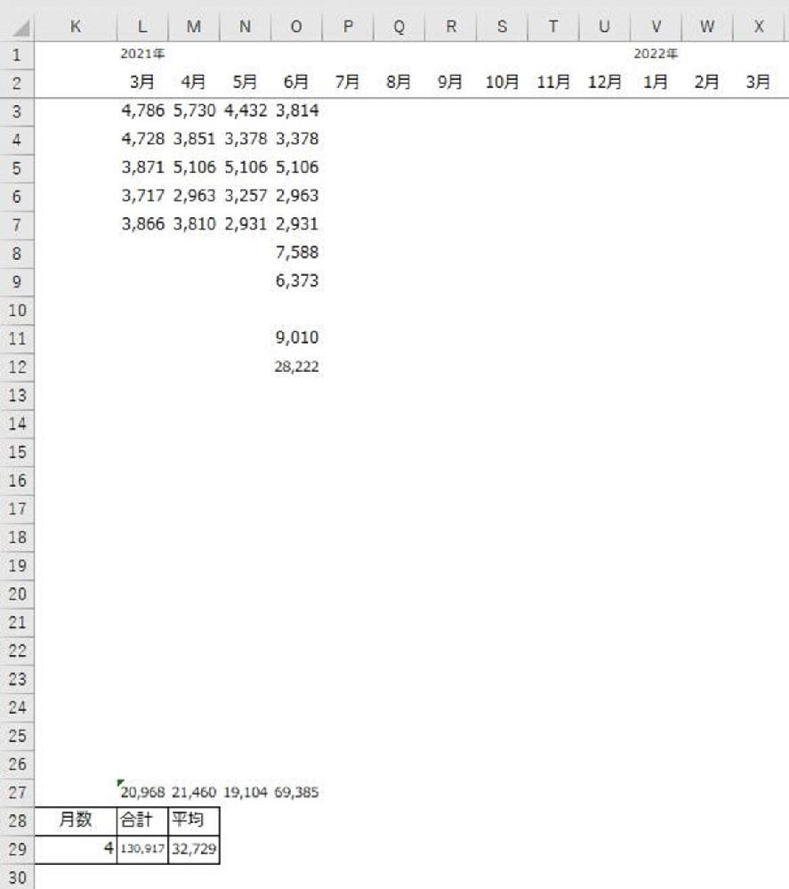 画像のようにA~C銀行の各シートを作成し、各月の入金額合計を別シートに月が一致したら反映するよう、SUMIFで関数を組んだのですが、 年が変わると別年同月で足した数字になってしまうため下記の内容で年と月を分けて計算するように関数を組みたいのですが、別シートにどのように関数を組めばよいか教えてください。 A1:2021年 A2:銀行名 A3:5月入金額 B2~D2:A銀行、B銀行、C銀行 B3~D3:各銀行のA3月の合計 よろしくお願いします。 Win10、エクセル2016使用