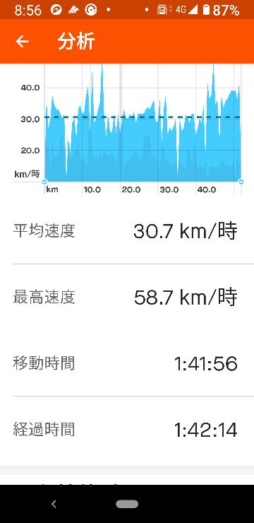 これくらいだったら普通ですか?サイクリングロードを約50キロです。