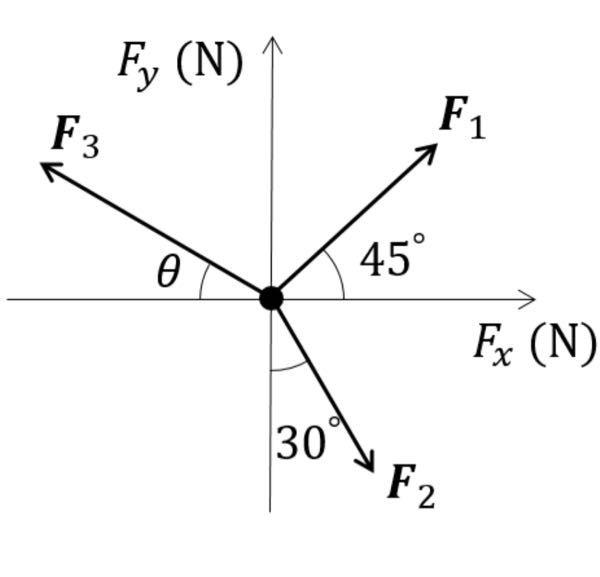 図のように、原点にある質点に働く力がつりあっているものする。 F1=√3 N、F2=√2 Nとする時、θが0°となる理由を教えてください。 また、もう一つ、F3=√x (1+√y)/2 Nと表せば、x=2、y=3になる理由を教えてください。