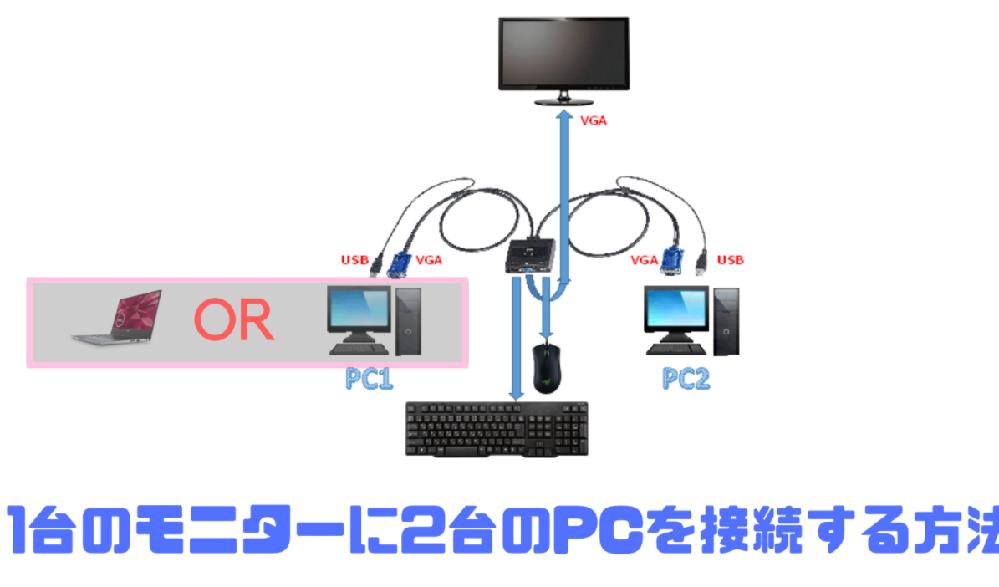 2台のパソコンを一つの「モニタ」「キーボード」「マウス」で・・・ 下記商品を買いました。 https://sekaitanken.com/product-reviews/nierbo-hdmi-...