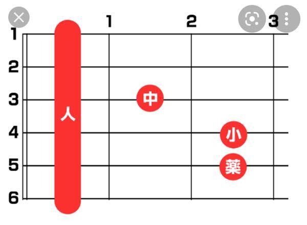 ギターについてです この人差し指を使うのが苦手です。1度も綺麗な音が出ません そして自分自身ギター無知でやってるもんで抑え方があっているのかすら分からないのですが、この人差し指のやつは全ての弦を抑えれば良いのでしょうか