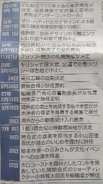 今日開会式を迎えますが、東京五輪を巡る主な動きやトラブルがこんなに多くありました、どれをベスト3に挙げますか。