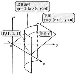 双曲面柱 xy = 1(x>0,y>0)・・・・・(1) と 平面 z = y(x>0,y>0)・・・・・(2) の交線の方程式を求めるにはどうしたらいいのでしょう。 一方の式をもう一方の式に代入しても意味のある式にはならないと思いますが