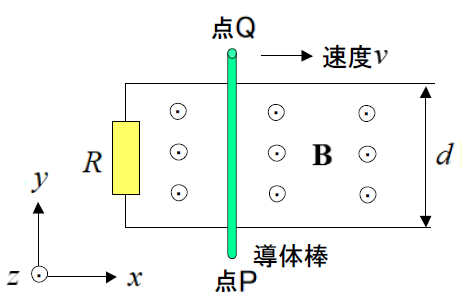 電磁気学の問題について質問です。 画像のように、+z 軸方向(紙面の裏から表の方向)の一様な磁界(磁束密度B [T])の中で、2本の導線をx 方向に間隔d [m]で並べ、左端に抵抗R[Ω]をつな...