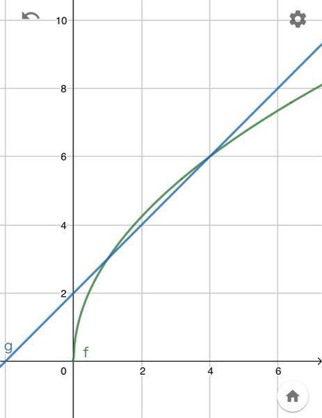 青色のグラフはy=x+2、緑色のグラフはy=3√x この2つのグラフの交点は、(1,3),(4,6)です。 これが、x+2>3√xとなるxの範囲を求めたいのですが、 範囲はどうなるでしょうか。 私は、x<1,4<xだとおもったのですが、解答は 0≦x<1,4<xでした。 どうして0≦xがでてくるのでしょうか。
