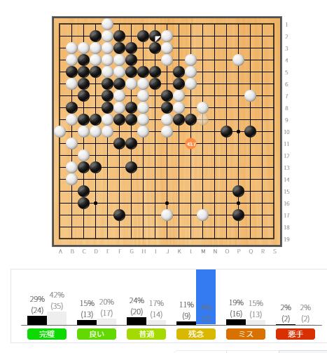 「黒I2」を囲碁AIは「残念」と評価してきたので驚きました。 これは「白が放置すれば中央の白を攻め合いでとれる」というイメージでしょうか?