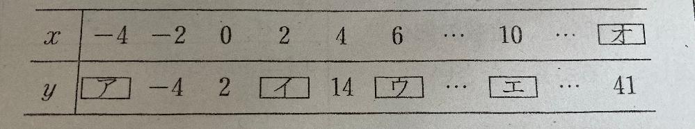 一次関数の問題です。 表のxとyがわかっているところから代入して式を求めたところ、y=4x+2となりました。 ですが、次の問題を解く時に計算ができないんです(´・・`)だから、間違ってるのかなって思って… 誰か教えてください!!!(;_;)