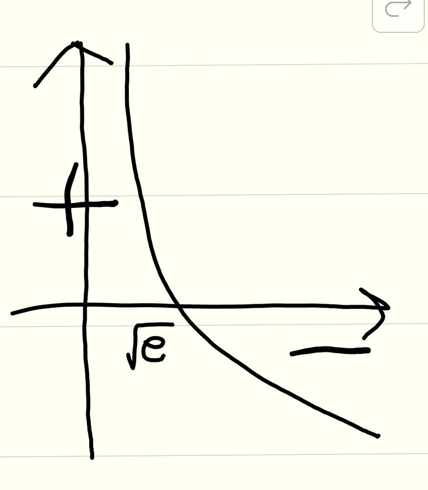 f´(x)=1-2logxのときに増減表を書く時に下の図を利用するのはあっていますか?