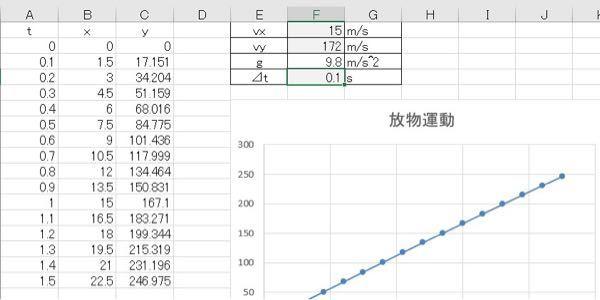 Excelの質問です。 放物運動のシュミレーションを行うマクロなんですが、重力加速度gでなく<y方向の初速度を入力出来るようにしたいのですがどうすれば良いでしょうか?