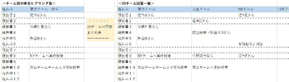 [再掲]Excelで複数シートの文字列を1枚のシートに拾い上げる方法教えてください。 報告書50件に対する申告予定確認をExcelで30チームに配布し、回答をExcelで回収します。 回答は文字列です。 回収した30チームの回答を1つのシートに纏めたいのですが、どのような方法が効率的でしょうか。 条件 ・30チームの回答は1つのシートに纏める予定です(チーム毎回答を再鑑しやすくするため) ・文字列は名前(3文字程度)~短文(15文字以内)を想定しています。 ・コピペ作業は回避。 ・マクロも原則回避(やり方判る人が限られるので) ・回答セルは、申告対象があるセルだけ入力してもらいます 作業イメージ:添付ご参照