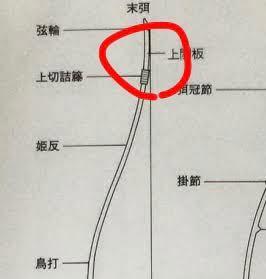 弓道についてです。 自分は弦をつけるのが苦手でいつも弓把は合っている (15〜15.5)のに弦が弓に接触(密着?)してしまいます...弦輪が大きいのでしょうか?