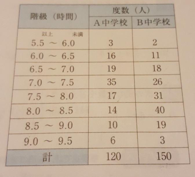 睡眠時間が長いのは、aとbどちらの中学校か表をもとに中央値が含まれる階級を示して説明しなさい。 という問題が分かりません。どなたか解説宜しくお願いします。