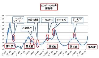 東京オリンピックのお祭り騒ぎが終われば、今度は地方へコロナの感染拡大が進むと思われます。 ・ いま、感染状況は過去にないほどの急上昇中です。 ・ 東京オリンピックのお祭り騒ぎのあとは、夏休みやお盆休みで帰省し、盆祭りなど満喫するでしょうが、その後に訪れるのは、「お祭りマンボウ」(蔓防=蔓延防止策)ですか?